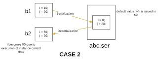 Jika superclass tidak dilakukan serialisasi tetapi subclass tetap dapat dilakukan serialisasi pada bahasa pemrograman Java