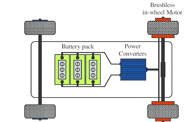 diagram mobil listrik EV