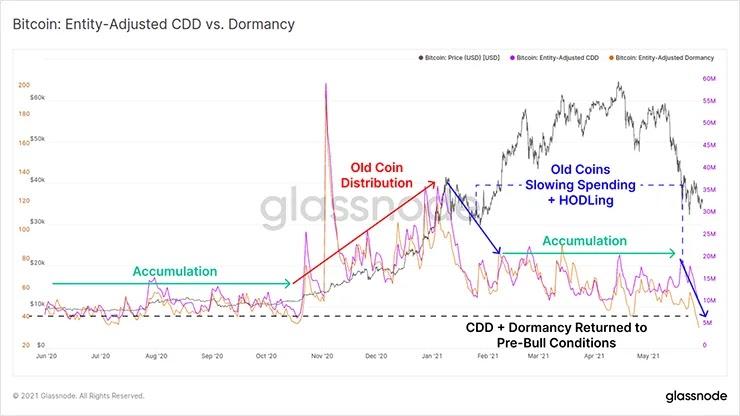 График Dormancy, CDD