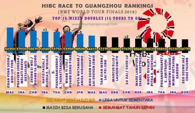 [Turnamen 19] RACE TO GUANGZHOU RANKINGS 2019