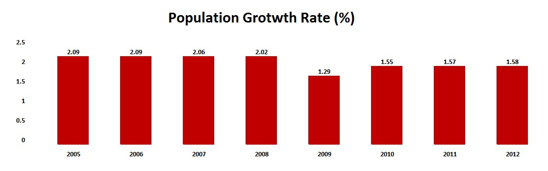 The Graph Below Shows Population Growth Rate From  To