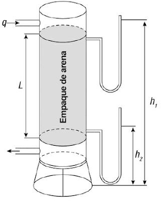 sistema petrolero experimento darcy