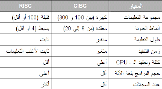 difference between risc and cisc processor