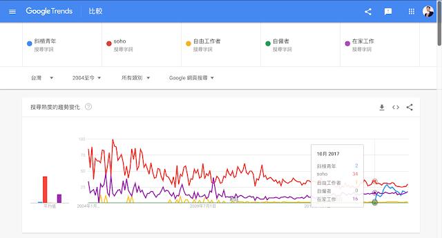 從Google Trend分析:斜槓青年、soho、自由工作者、自僱者、在家工作的趨勢