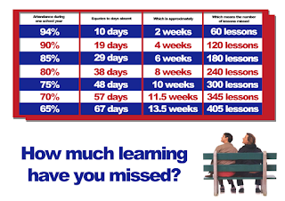 How much learning have you missed?