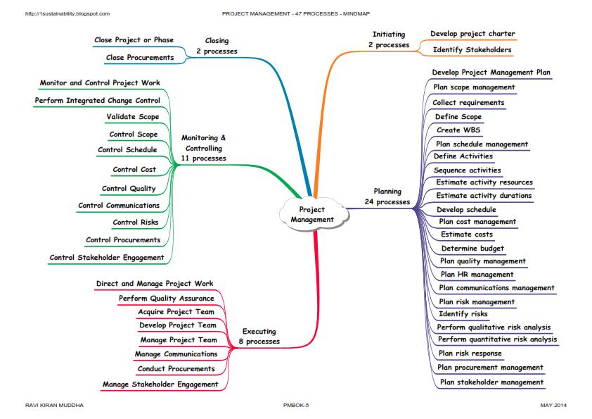 simple process map