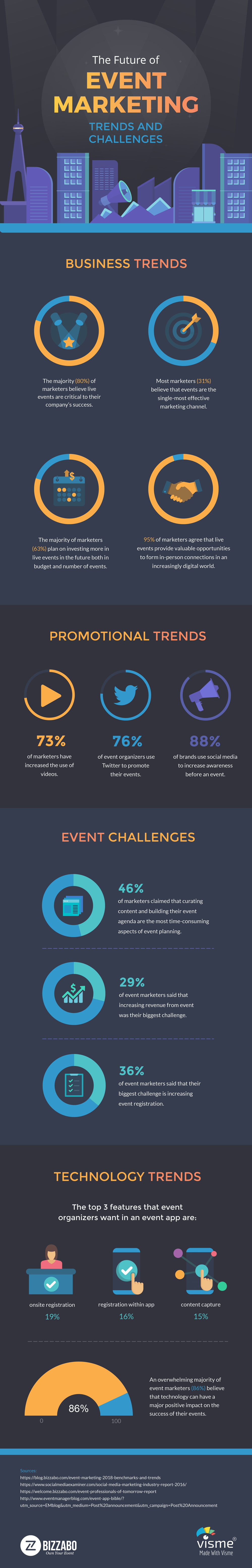 The Future Of Event Marketing: Trends And Challenges