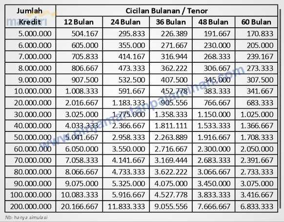 tabel angsuran kta mandiri payroll 2018