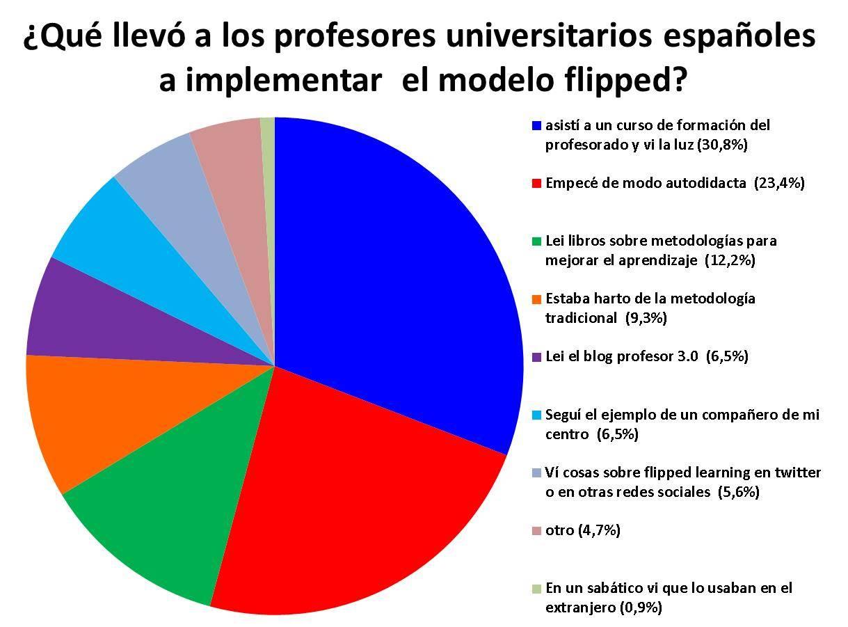 Recursos de los profesores espa oles que han implementado for Profesores en el extranjero
