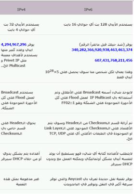 الفرق بين بروتكول الانترنت ipv4 , ipv6