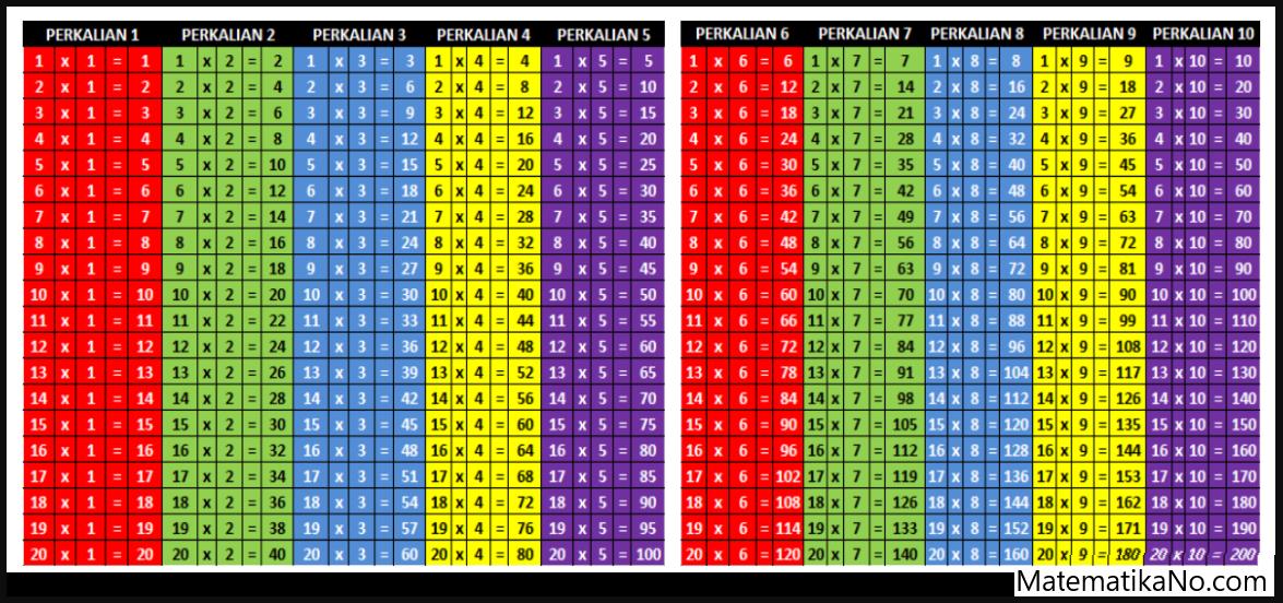 Perkalian 1 Sampai 1000 (Tabel Perkalian 1 - 20)
