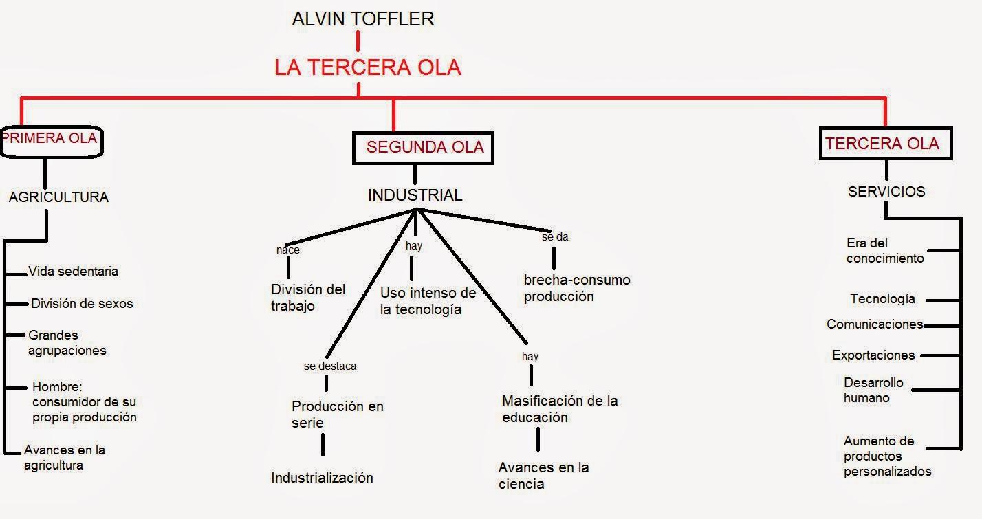 LA TERCERA OLA ALVIN TOFFLER PDF DOWNLOAD