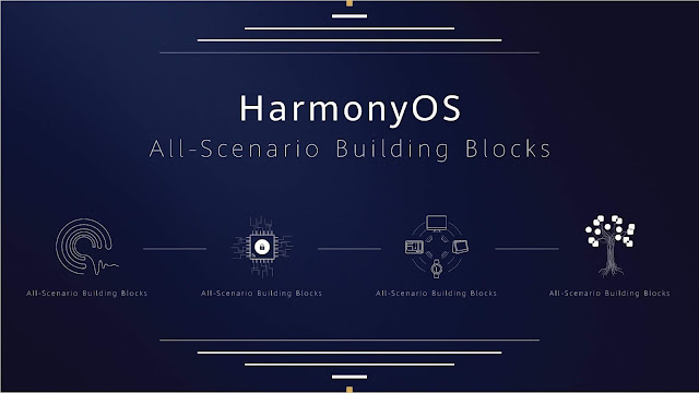 Huawei HarmonyOS: Everything to know about it