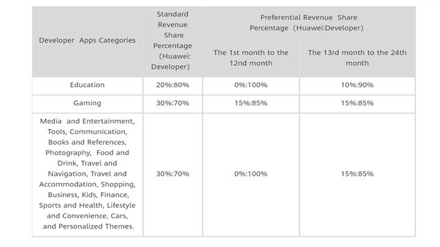 هواوي توفر 100% من الأرباح إلى المطورين على AppGallery