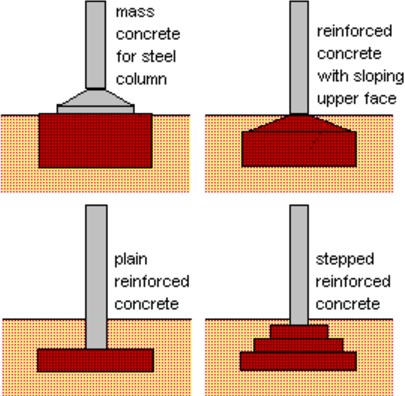 Different Types of Foundations in Building Construction