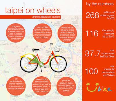 YouBike Tourism Taipei Infographic