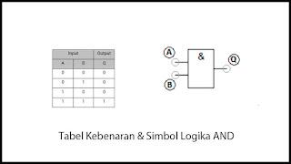 tabel kebenaran dan simbol gerbang logika And