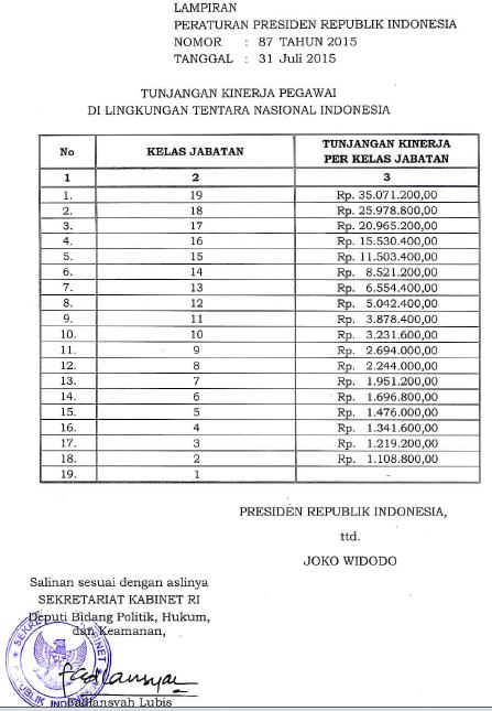 tabel tunjangan kinerja tni 2018