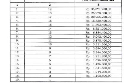 Tabel Tunjangan Kinerja TNI 2019 atau Remunerasi