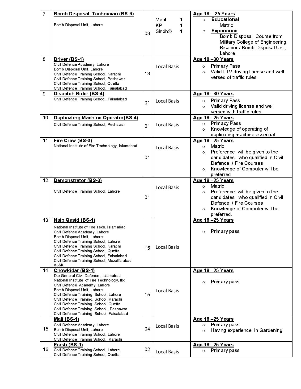 Ministry of Interior Jobs 2021  | Apply Online | Civil Defense  Department  Jobs