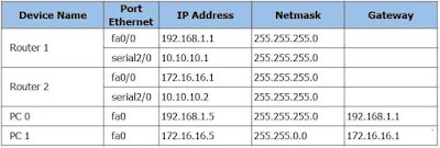 Tabel Routing Dynamic Routing CLI