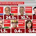 Última encuesta nacional: Arce 32.4%, Mesa 24.5%, Camacho 10.7%