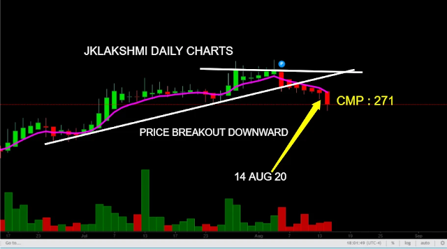 jk lakshmi cement share stock price , www.finvestonline.com