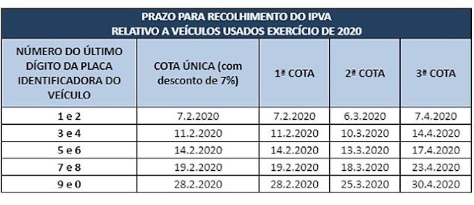 Governo de Pernambuco anuncia calendário do IPVA 2020 e redução de 3,47% no valor