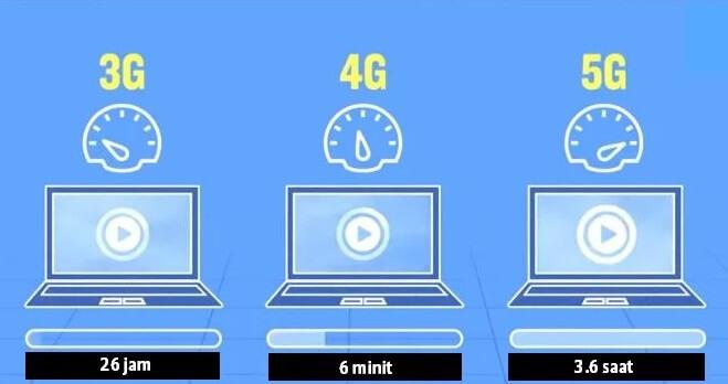 Kelajuan 5G