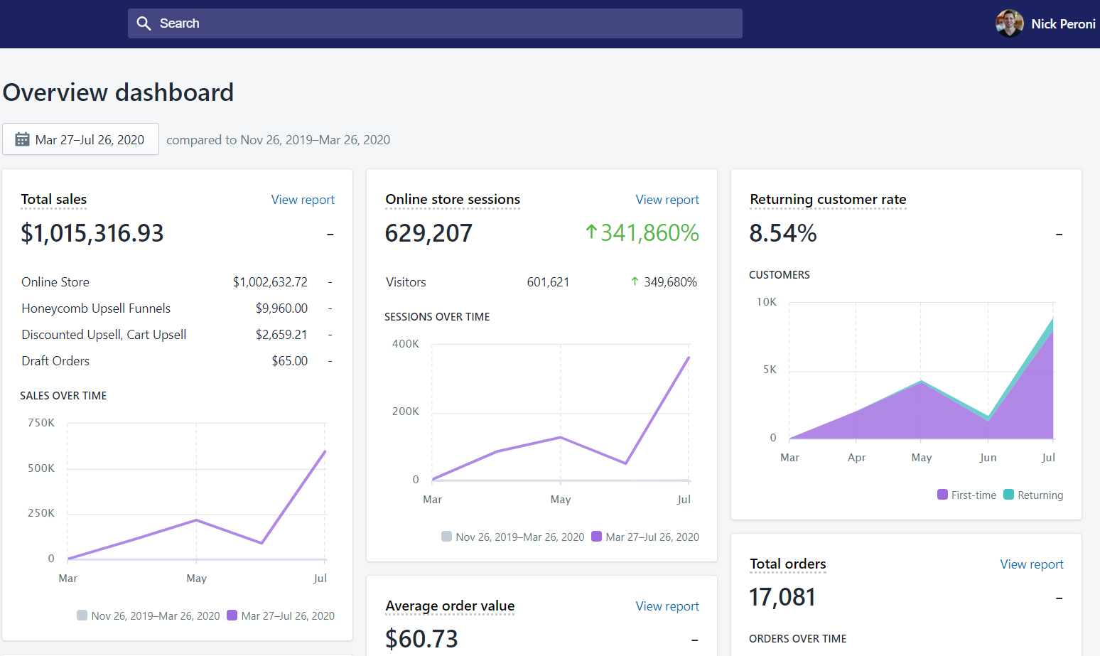 Earned Over One Million Dollars ($1,000 K) in 2 months From Dropshipping