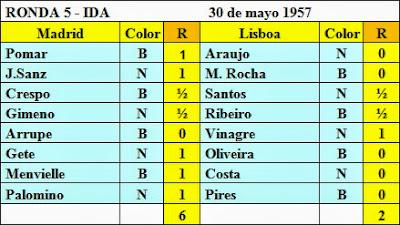 Resultados de la quinta ronda del Torneo Triangular Internacional Madrid - Lisboa - Barcelona