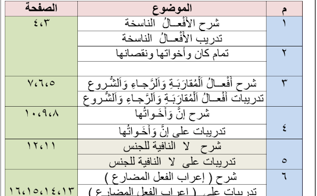 التدريبات النحوية لغة عربية للصف العاشر