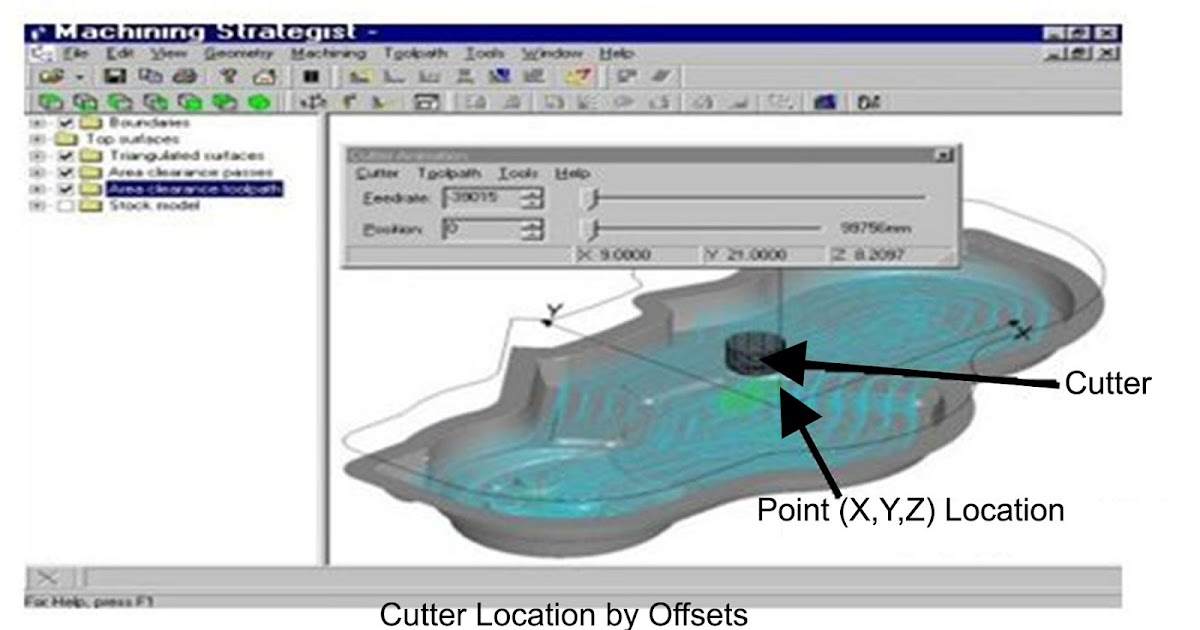 What Is Cutter Location Cl Data File Q Hunt