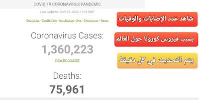 عدد الاصابات بفيروس كورونا حول العالم لهذه اللحظة