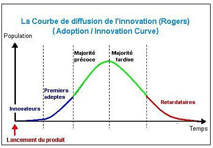 Courbe de l'innovation
