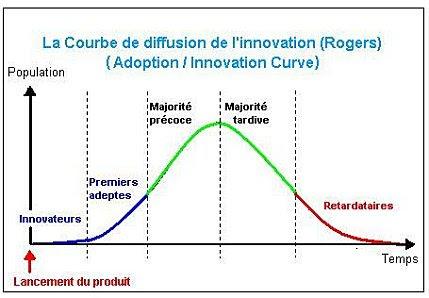 Courbe de l'innovation