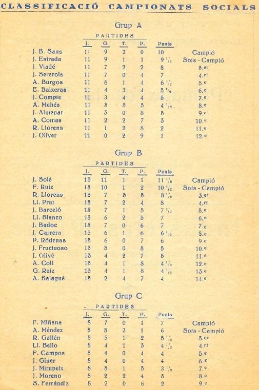 Clasficación final del social de 1936