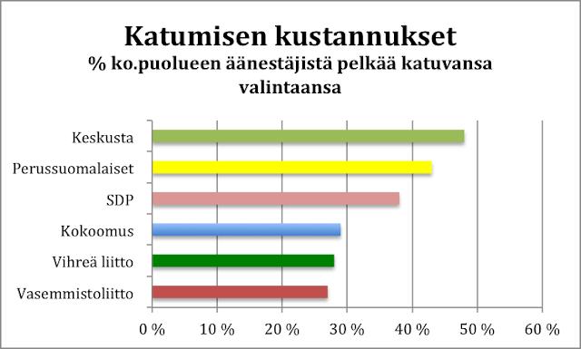 Äänestäjien katuminen eri puolueissa