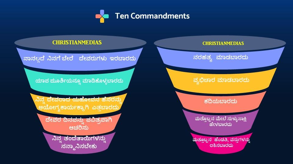 Ten Commandments Telugu
