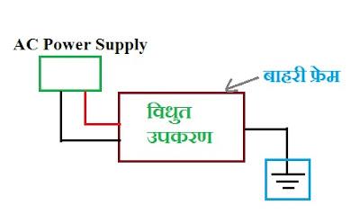 Electrical Earthing in hindi
