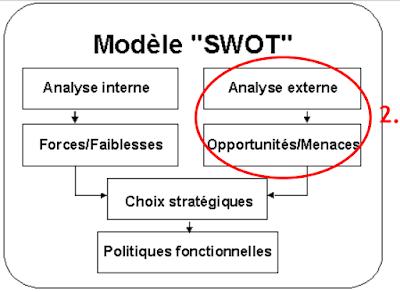 """Modèle """" SWOT """""""
