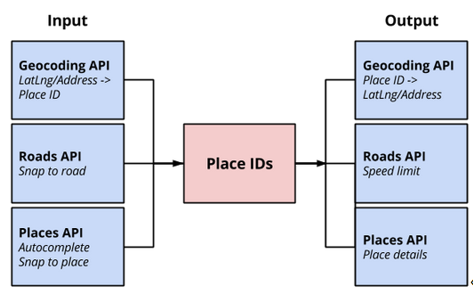 Launched: Place IDs in the Google Geocoding API | googblogs com
