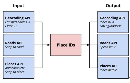 Geo Developers Blog – googblogs com