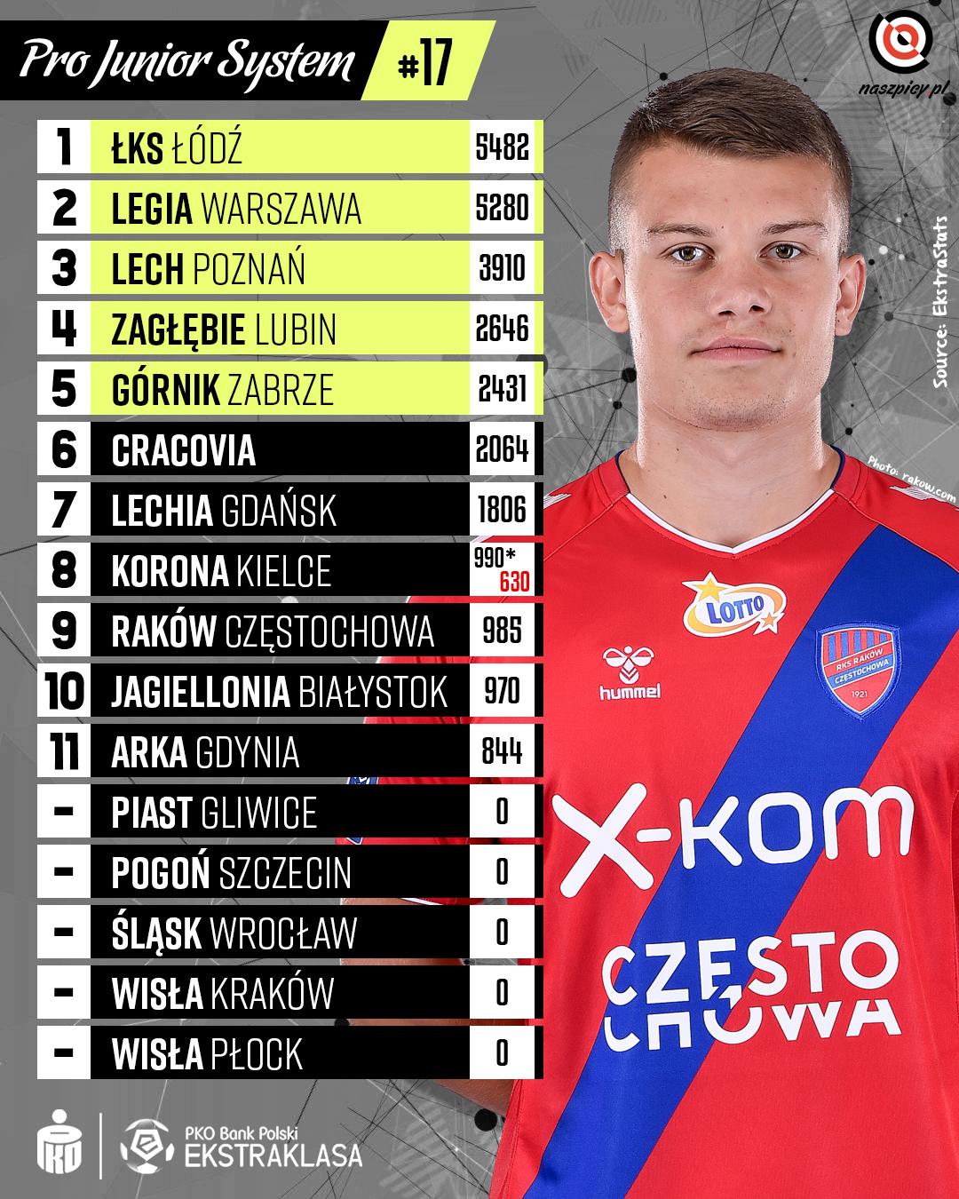 Punktacja Pro Junior System po 17. kolejce PKO Ekstraklasy<br><br>Źródło: Opracowanie własne na podstawie ekstrastats.pl<br><br>fot. Raków Częstochowa / rakow.com<br><br>graf. Bartosz Urban
