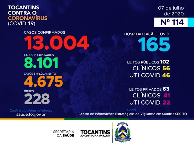 Acompanhe o 114º boletim epidemiológico da Covid-19 no Tocantins 07/07