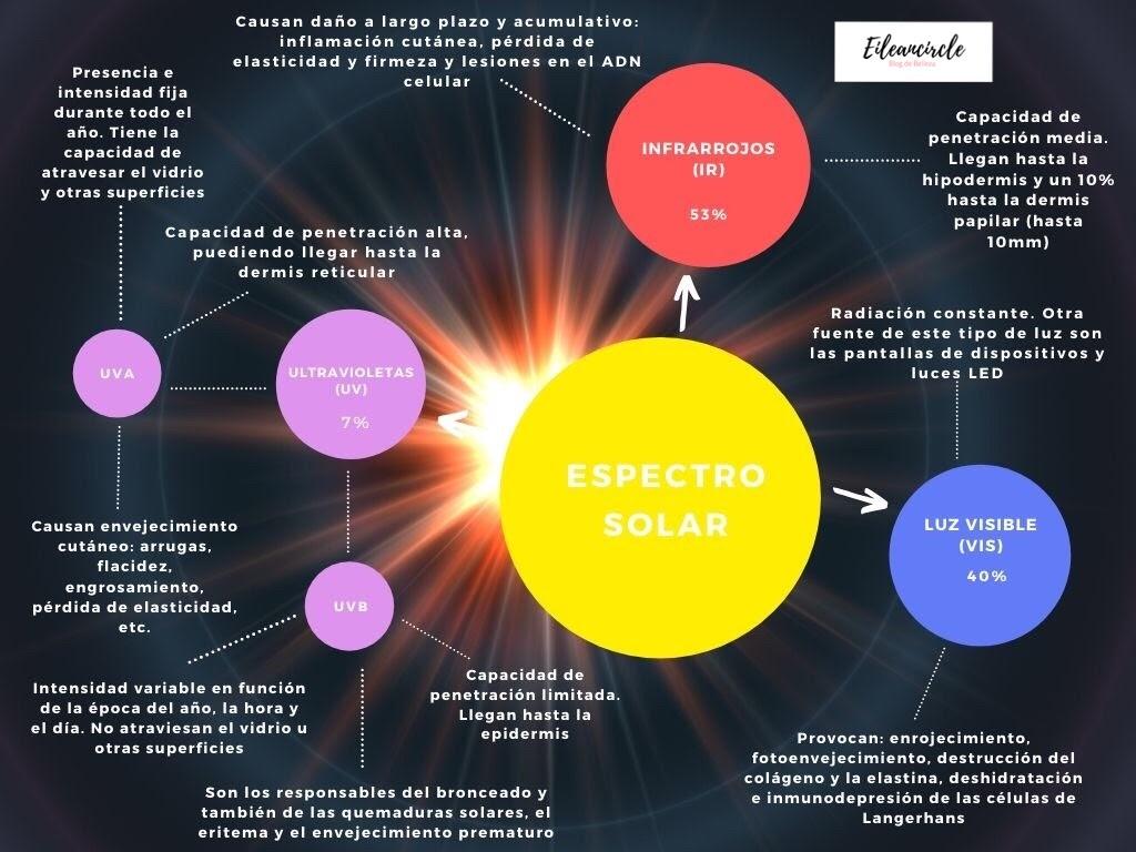 protección solar, espectro solar, rayos,