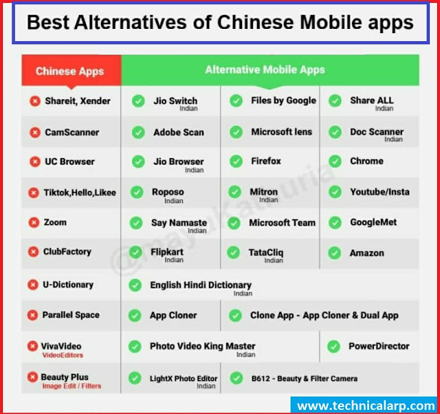 Alternative  of Chinese App in India 2020