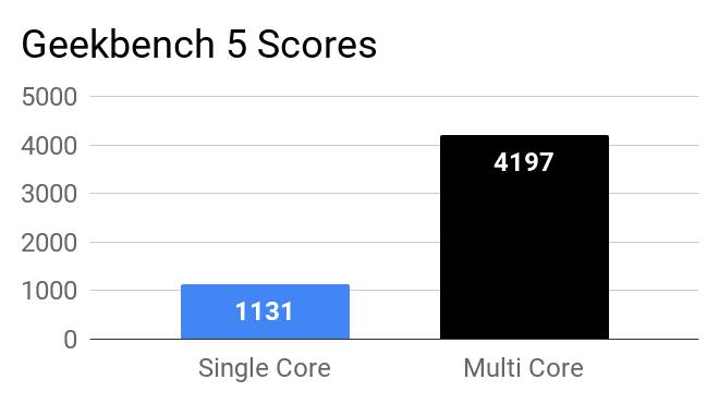 Geekbench 5 single core and multi core scores of Asus VivoBook 14 X415JA laptop.