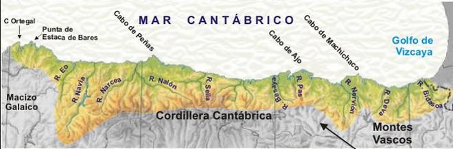 Blog De Geografía Profesor Pedro Oña Los Ríos De La Vertiente Cantábrica