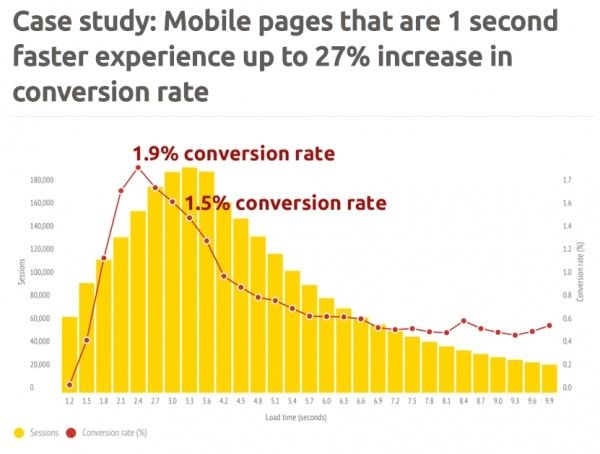 web page speed stats.